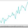 matplotlib: xticks/yticksで設定した軸ラベルの重なりを整える