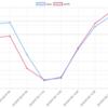 07/29(月)のEA運用結果 -15,725円 (-15.5pips) ヒゲがヒゲで狩られてます。。