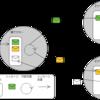 Akkaで始める並行処理(1) - アクターモデルとAkkaの概要