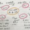 マインドマップを使ってブログをよりストレスフリーで書こう。