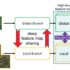 Collaborative Global-Local Networks for Memory-Efficient Segmentation of Ultra-High Resolution Images