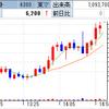 IPO、Mマートは初値5380円! ドミーが3月27日上場廃止決定!