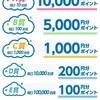 メルカリくじ100円