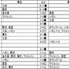 ベガルタ仙台テクニカルレポート2016[前編]