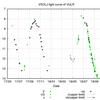 光度曲線 R Vul