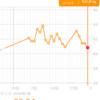 糖質制限ダイエット日記 1/27 前日比▲0.6kg 正月比▲1.3kg