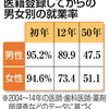 教育現場に企業の理屈 識者「学生は従業員の位置付け」 - 東京新聞(2018年8月3日)