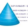 【あなたのインフルエンサー階級は?】日本に現れた新型カーストと格差