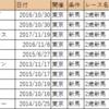 【血統分析】2018/10/14-東京-4R-2歳新馬芝1800