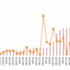 【高金利通貨・複利検討①】リラ円スワップ+裁量複利投資。28週目 (7/3)。年利換算0%。リラ円も一度止まっています。少し上がった感じですかね。