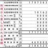 ふるさと納税は37自治体に合計47万1千円でした@令和2年分確定申告書