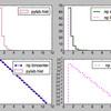 ROOT から matplotlib(pylab) + numpy へ(1次元&2次元ヒストグラム)