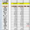 10月の家計簿締めました。内訳あり。