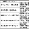 増田達至・・・。某サイトの記事を読んで納得。来年以降の飛躍は投球スタイルの見直しでは?