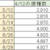 首相官邸サイトのワクチン一般接種データ捏造続報8/28
