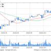 日本ゼオン(株) (4205) 企業情報 目標株価