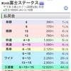 ㊗️今週も的中‼️富士S(GⅢ)結果