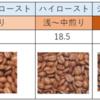コーヒーの焙煎濃度 (深煎り 中煎り 浅煎り など)
