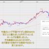 FX米ドル見通しチャート分析|環境認識、初心者へ2021年2月第2週