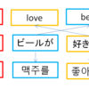 ゲーム翻訳について!