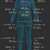 【レビュー】アラフィフ女がZOZOスーツの計測結果を晒す【衝撃】