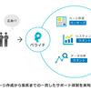 ペライチ、Web制作およびデジタルマーケティング領域で、ランサーズ、クオントと提携 〜 ページ作成から集客までの一貫したサポート体制を実現 〜