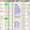 第71回朝日杯フューチュリティステークス(GI)