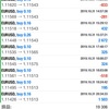 10/31(木) EUR USD  10月分 EUR USD  利益⁉️