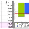 日本市場のリスクプレミアム