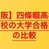 【高校受験2020】四條畷高校の併願校の大学合格実績を比較