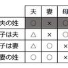 NHK夫婦別姓特集、たぶん夫婦別姓になっても不幸だぞ