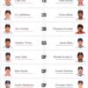 6/22 MLBオールスター投票完了。