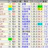 第62回阪急杯(GIII)