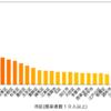 新型コロナ:東京都の市区別の感染者割合