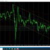 10月10日(土)【Weekly】FX 今週のチャート分析と来週のチャート予想『ドル円・ユーロドル・ユーロ円』