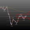 5.14 ポンド円チャート分析から今夜の見通しと値動き予想