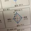 最難関、東京大学理科三類