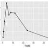 Stan & POPPK (1): 一被験者の薬物動態解析