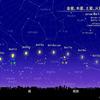 7月の夜空は「月・火・(水)・木・金・土」地球の内と外で何が