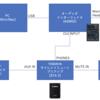 サイレントブラスで宅録および SYNCROOM するためのセッティングメモ