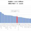 先進国の一人当たり実質GDP(購買力平価ベース・2016年)