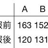 【統計応用・医薬生物学】ノンパラメトリック法・ウィルコクソンの符号付き順位検定【統計検定1級対策】