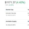 Bitcoinが史上最高値を3年ぶりに更新!ブラジルでビットコインが金の取引量を上回る