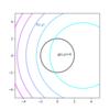 ラグランジュの未定乗数法と等高線プロット