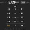 【ビーコルを鍛えるA東京】アルバルク東京 vs 横浜ビー・コルセアーズ Game2 試合結果