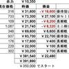 素人による株日記(令和3年4月・その1)