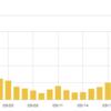 今月のPVが1000を超えました!(゜o゜)