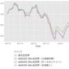 全世界株式 インデックスファンド比較