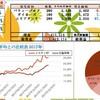 100ry(11月2週) & 投資家いたスト会