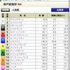 神戸新聞杯・オールカマー2020の買い目